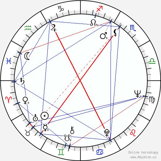 Jan Harlan wikipedie wiki 2018, 2019 horoskop