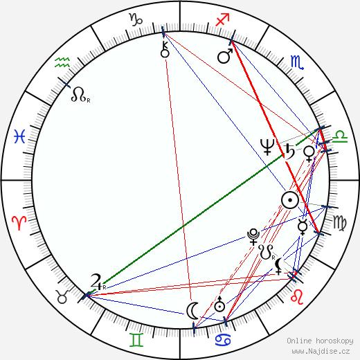 Jan Hartl wikipedie wiki 2020, 2021 horoskop