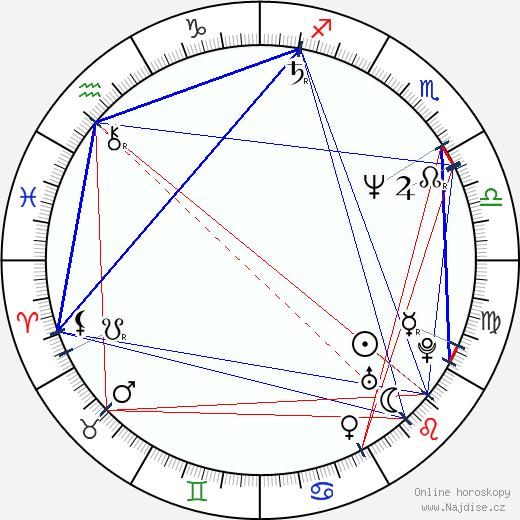Jan Hnízdil wikipedie wiki 2018, 2019 horoskop
