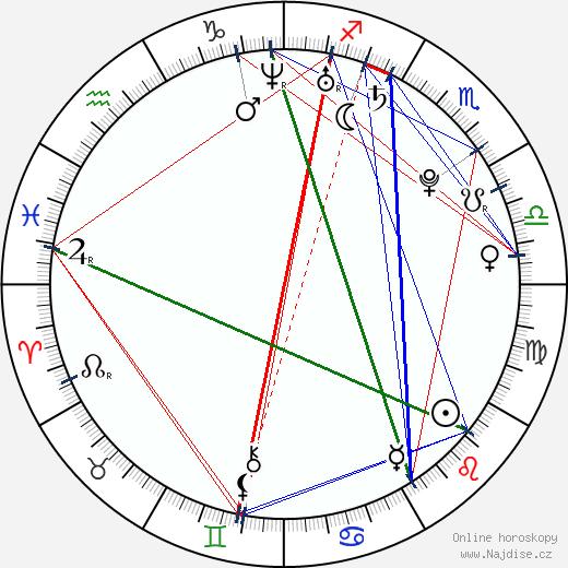 Jan Hofman wikipedie wiki 2020, 2021 horoskop