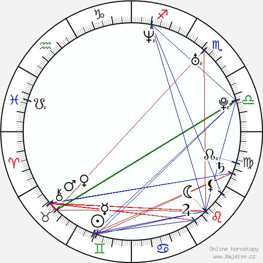 Jan Holík wikipedie wiki 2020, 2021 horoskop