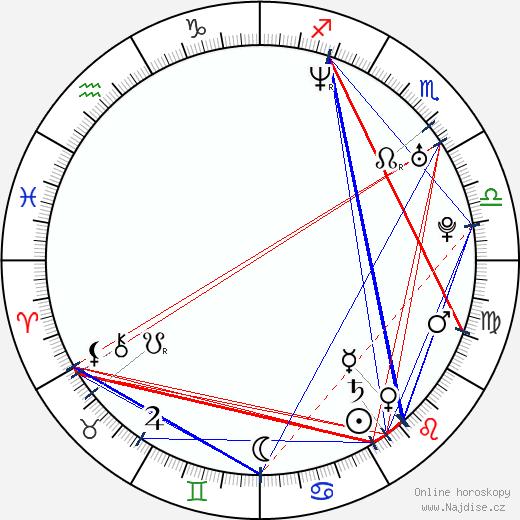 Jan Homola wikipedie wiki 2018, 2019 horoskop