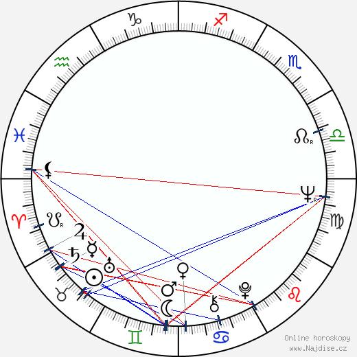 Jan Hraběta wikipedie wiki 2019, 2020 horoskop