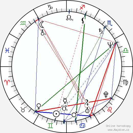 Jan Hrušínský wikipedie wiki 2020, 2021 horoskop