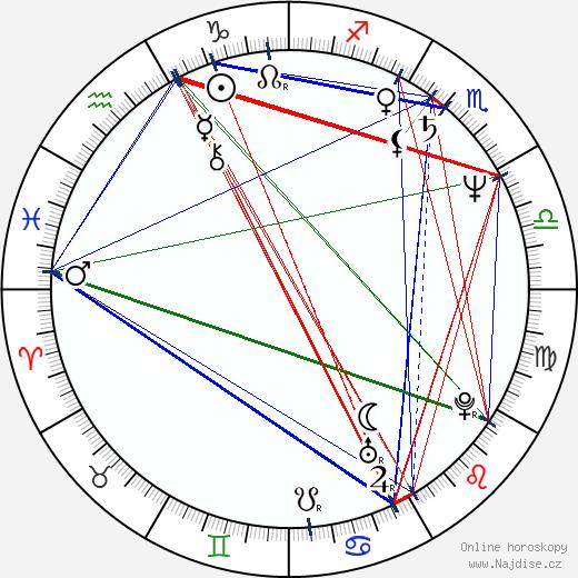 Jan Jirásek wikipedie wiki 2019, 2020 horoskop
