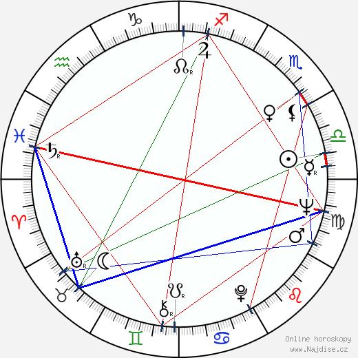 Jan Kačer wikipedie wiki 2019, 2020 horoskop