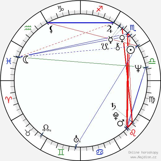 Jan Kanyza wikipedie wiki 2018, 2019 horoskop