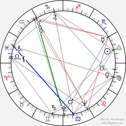 Jan Karpaš wikipedie wiki 2019, 2020 horoskop
