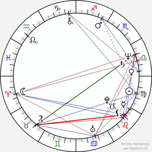 Jan Kašpar wikipedie wiki 2020, 2021 horoskop