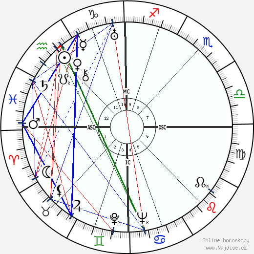 Jan Kefer wikipedie wiki 2019, 2020 horoskop