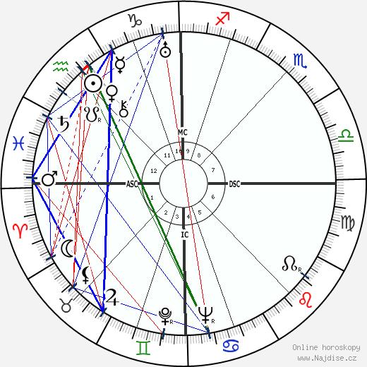 Jan Kefer wikipedie wiki 2018, 2019 horoskop