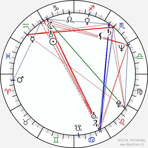 Jan Keller wikipedie wiki 2019, 2020 horoskop