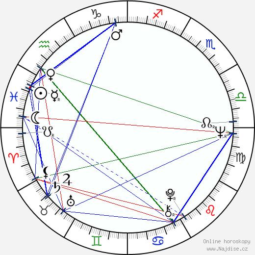 Jan Klapáč wikipedie wiki 2019, 2020 horoskop