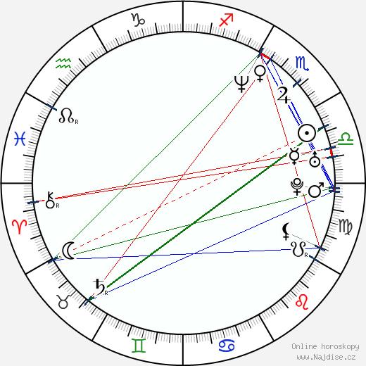 Jan Klíma wikipedie wiki 2018, 2019 horoskop