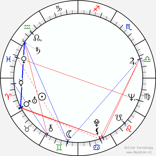 Jan Klusák wikipedie wiki 2018, 2019 horoskop