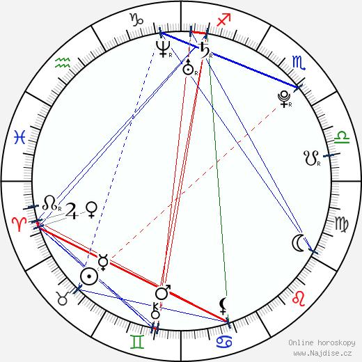 Jan Kobler wikipedie wiki 2020, 2021 horoskop