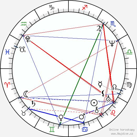Jan Kollár wikipedie wiki 2020, 2021 horoskop