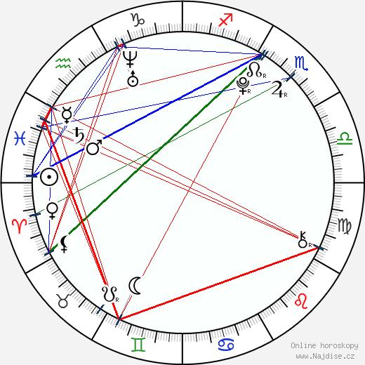 Jan Komínek wikipedie wiki 2020, 2021 horoskop
