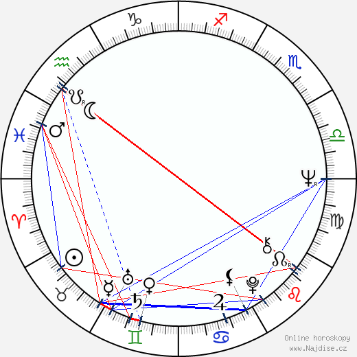 Jan Kotva wikipedie wiki 2018, 2019 horoskop