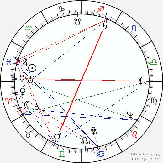Ján Kováčik wikipedie wiki 2019, 2020 horoskop