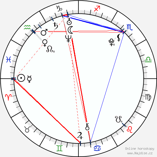 Jan Kovář wikipedie wiki 2018, 2019 horoskop
