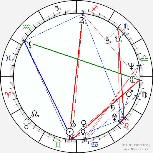 Ján Kožuch wikipedie wiki 2018, 2019 horoskop