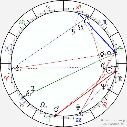 Ján Kramár wikipedie wiki 2020, 2021 horoskop