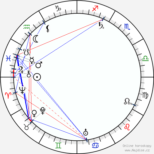 Jan Kříženecký wikipedie wiki 2018, 2019 horoskop