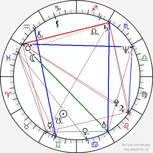 Ján Kroner wikipedie wiki 2019, 2020 horoskop
