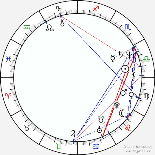 Jan Kubice wikipedie wiki 2017, 2018 horoskop