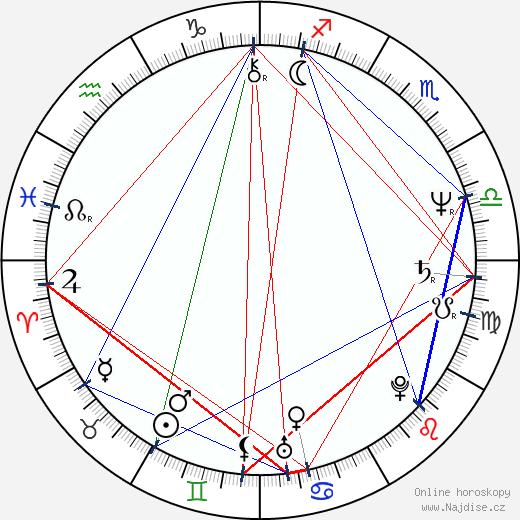 Jan Kučera wikipedie wiki 2019, 2020 horoskop
