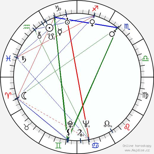 Jan Kühmund wikipedie wiki 2020, 2021 horoskop