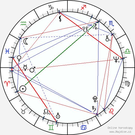 Ján Lehotský wikipedie wiki 2019, 2020 horoskop