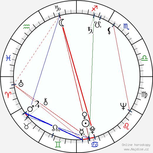 Jan Machulski wikipedie wiki 2018, 2019 horoskop