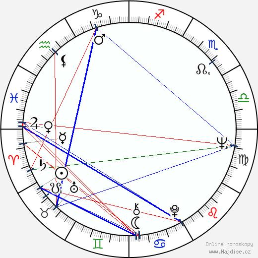 Ján Melkovič wikipedie wiki 2019, 2020 horoskop