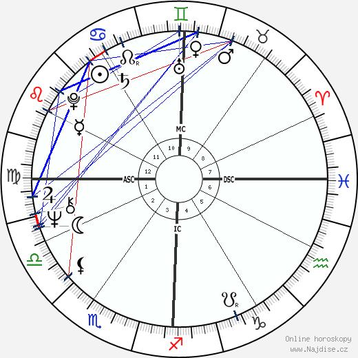 Jan-Michael Vincent wikipedie wiki 2019, 2020 horoskop