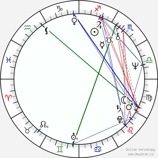 Jan Míka wikipedie wiki 2018, 2019 horoskop