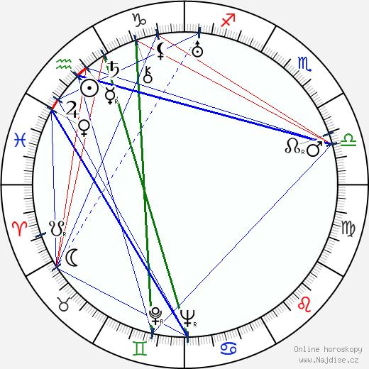 Jan Mikota wikipedie wiki 2017, 2018 horoskop