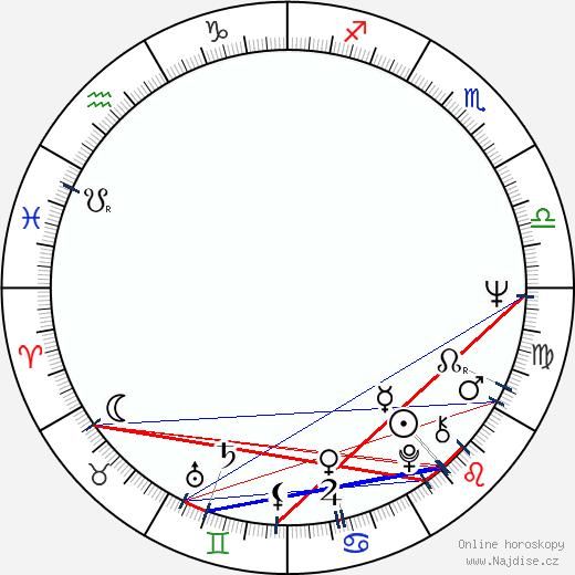 Ján Mistrík wikipedie wiki 2020, 2021 horoskop