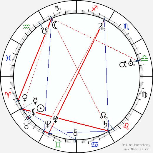 Jan Morávek wikipedie wiki 2017, 2018 horoskop
