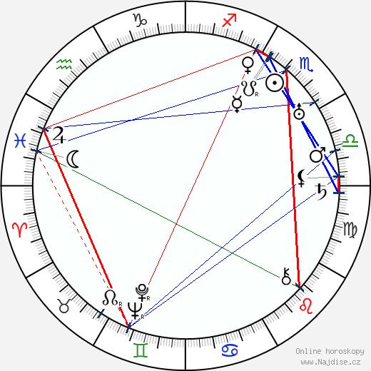 Jan Mukařovský wikipedie wiki 2018, 2019 horoskop