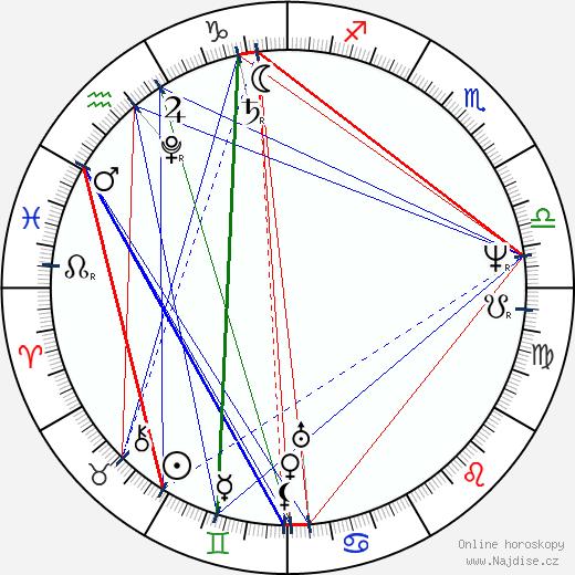 Jan Nepomuk Štěpánek wikipedie wiki 2020, 2021 horoskop