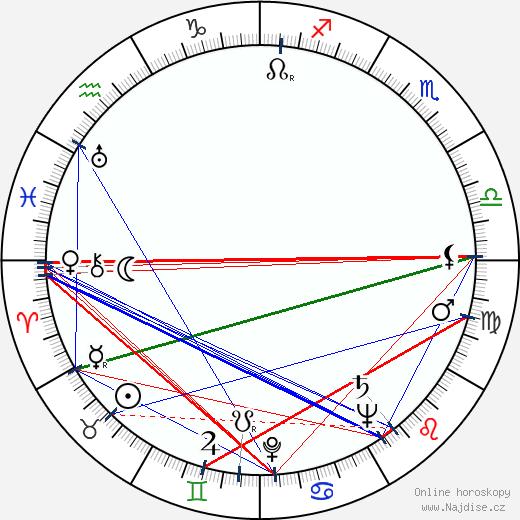 Jan Novák wikipedie wiki 2020, 2021 horoskop