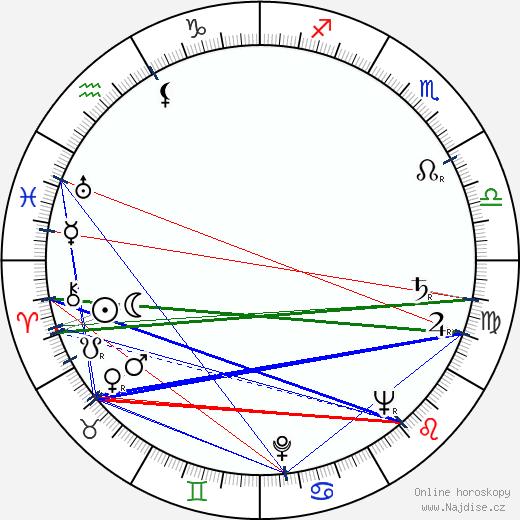 Jan Novák wikipedie wiki 2019, 2020 horoskop