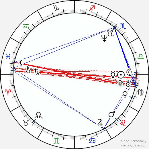 Ján Novák wikipedie wiki 2020, 2021 horoskop