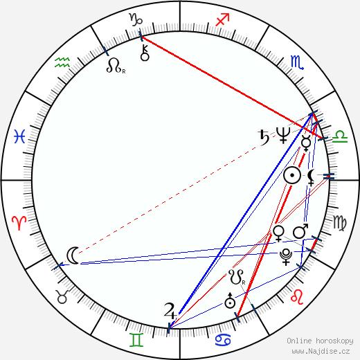 Jan Novotný wikipedie wiki 2019, 2020 horoskop