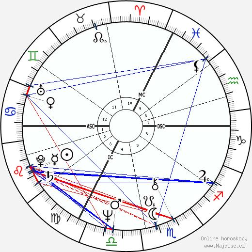 Jan Palach wikipedie wiki 2017, 2018 horoskop