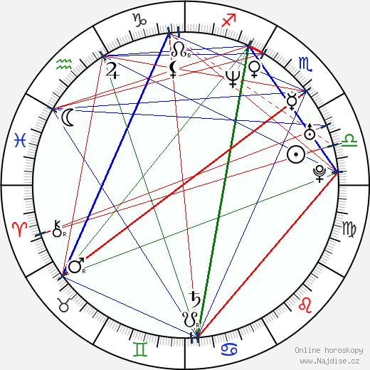 Jan Pavel Filipenský wikipedie wiki 2018, 2019 horoskop