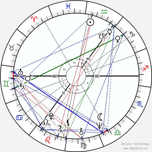 Jan Peszek wikipedie wiki 2018, 2019 horoskop