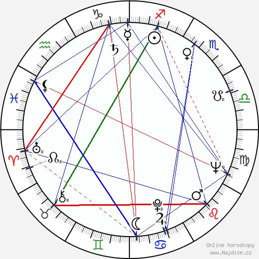Jan Pohan wikipedie wiki 2019, 2020 horoskop